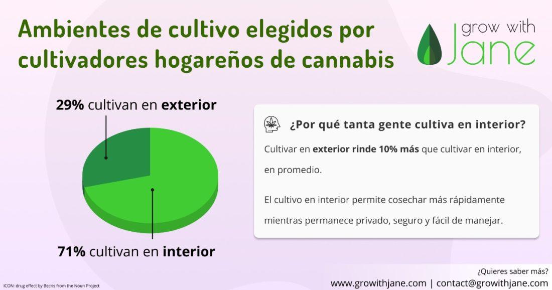 Ambientes Cultivo Cannabis