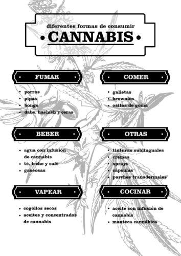 Formas de Consumir Cannabis